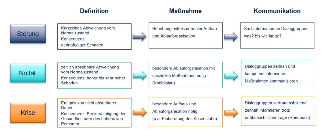 Krisenkommunkation_Eskalation_Infraprotect
