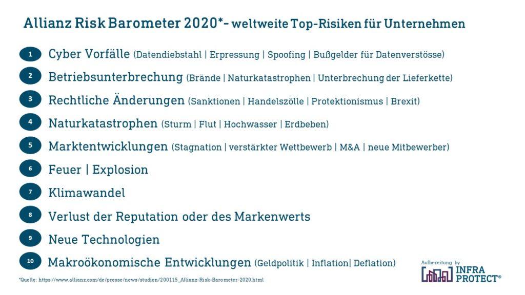 Top 10 der Risiken Allianz Barometer 2020