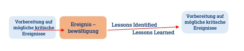 Verbesserung der Ereignisbewältigung mit Lessons Learned