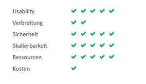 bewertung_cisco_webex_infraprotect