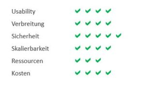 bewertung_skype_for_business_infraprotect