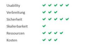 bewertung_teamviewer_infraprotect_22punkte