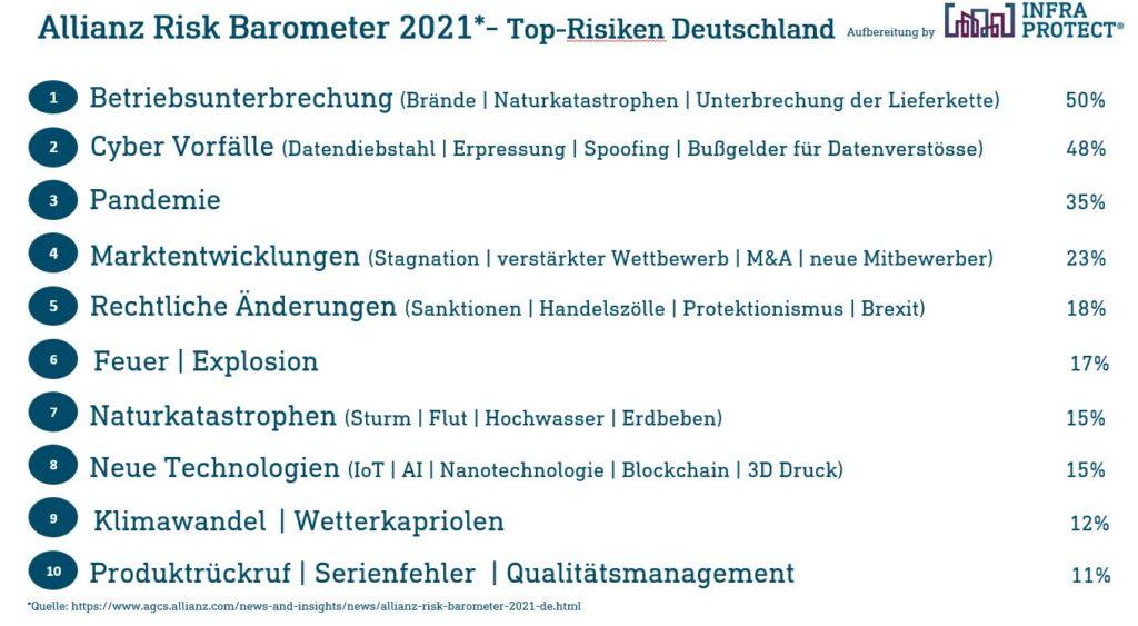 der Allianz Risk Barometer für Deutschland