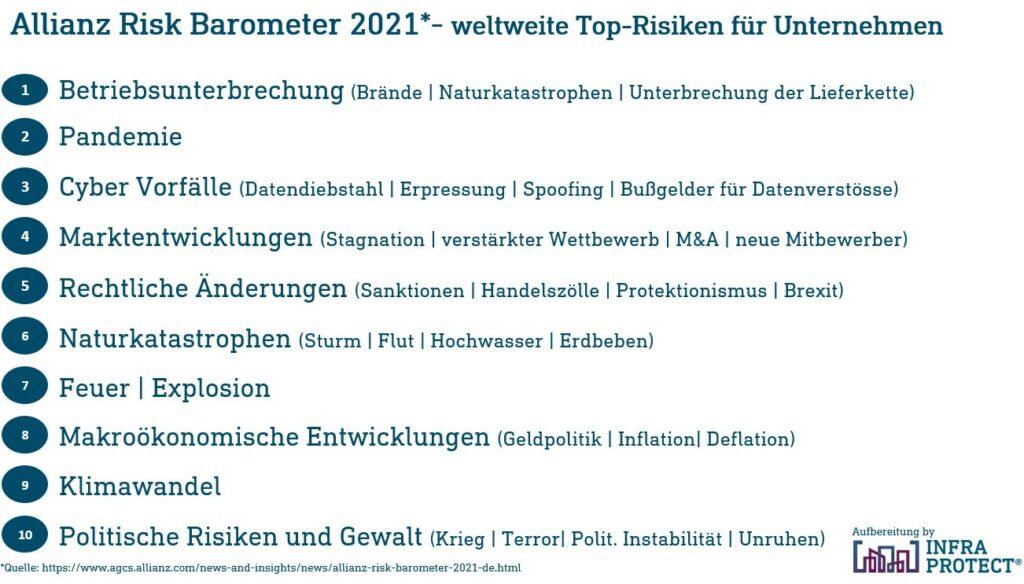 top10_Risks_Allianz_barometer2021_Infraprotect